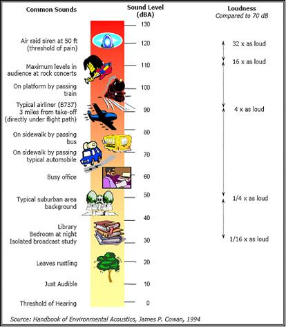 2a54e011224a2 Comparative Sound Levels Chart